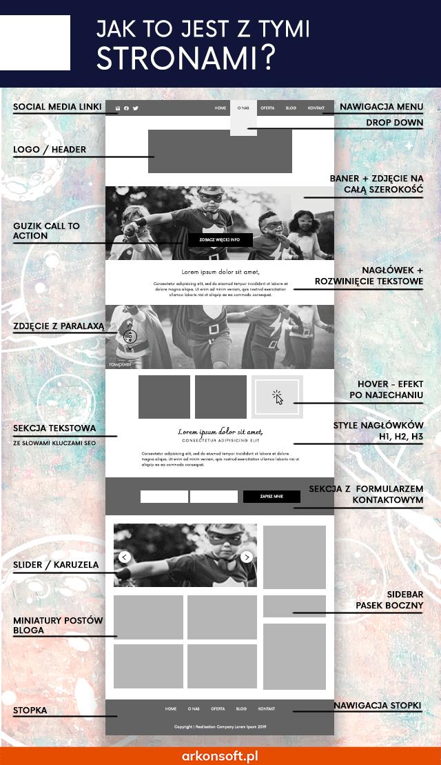 Projekt strony internetowej - podstawowe elementy